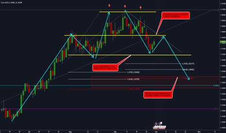 EURUSD: EURUSD - THE END OF THE BULLISH TREND
