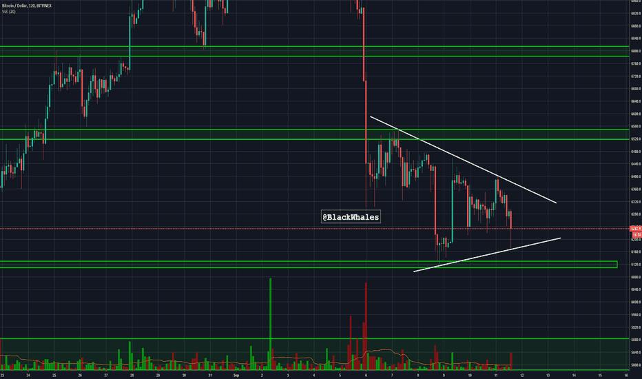 BTCUSD: BTCUSD Bitcoin ama los triángulos.