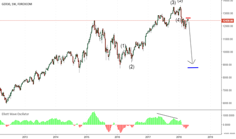GRXEUR: Ger30 in the start of wave 3 down