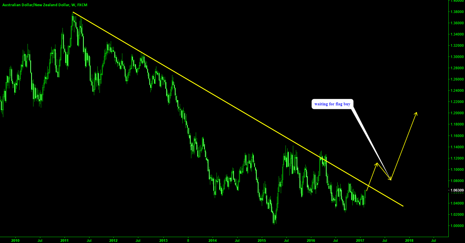 AUDNZD waiting for a flag for the buy setup.