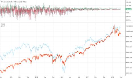 ADDD: Advance Decline Line of OTC markets vs SPX price variations...