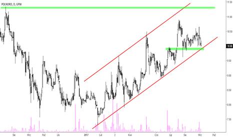PND: Polnord [PND] – nadal w trendzie wzrostowym
