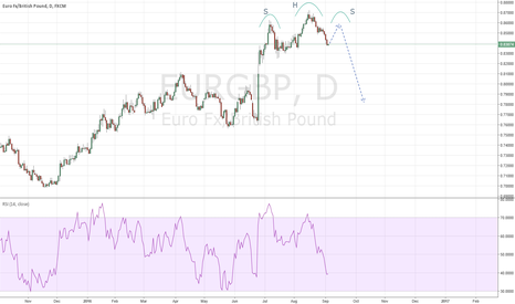 EURGBP: head and shoulder formation?