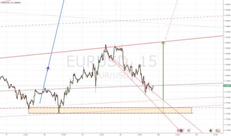 EURUSD: EUR-USD still long