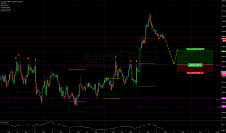 AUDUSD: NFP play on Aussie