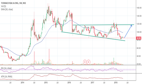 TEXRAIL: Buy for swing target with sl of 76