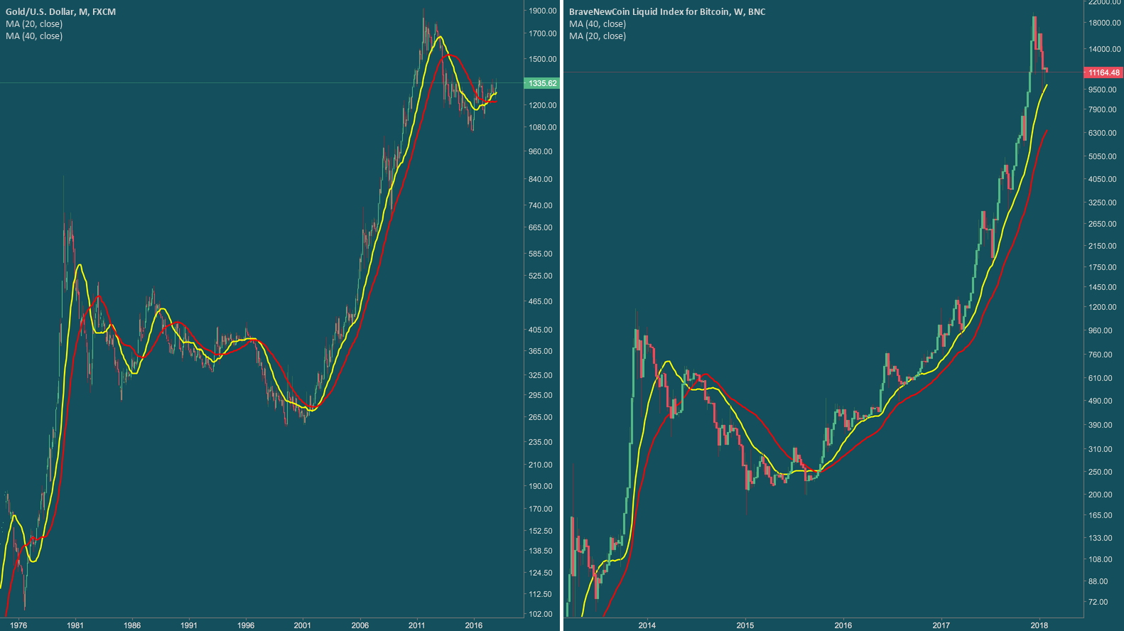 GOLD VS BITCOIN !!
