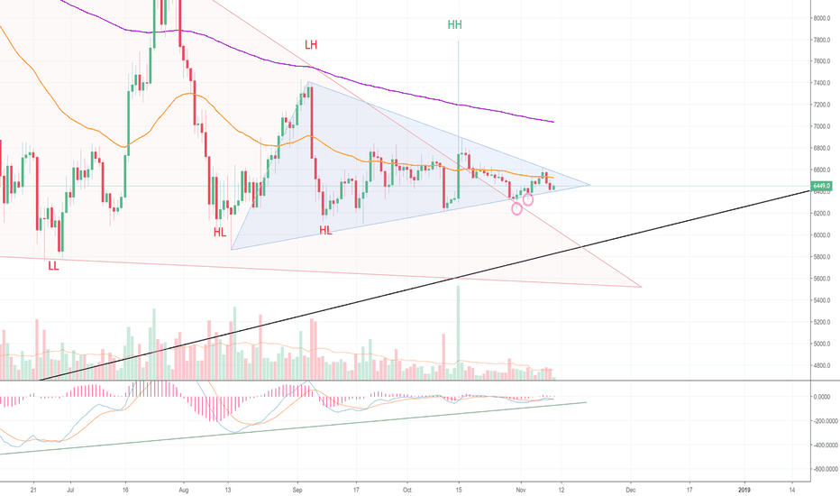 BTCUSD: Bitcoin is Quiet. A Little TOO Quiet, if You Ask Me. (BTC)