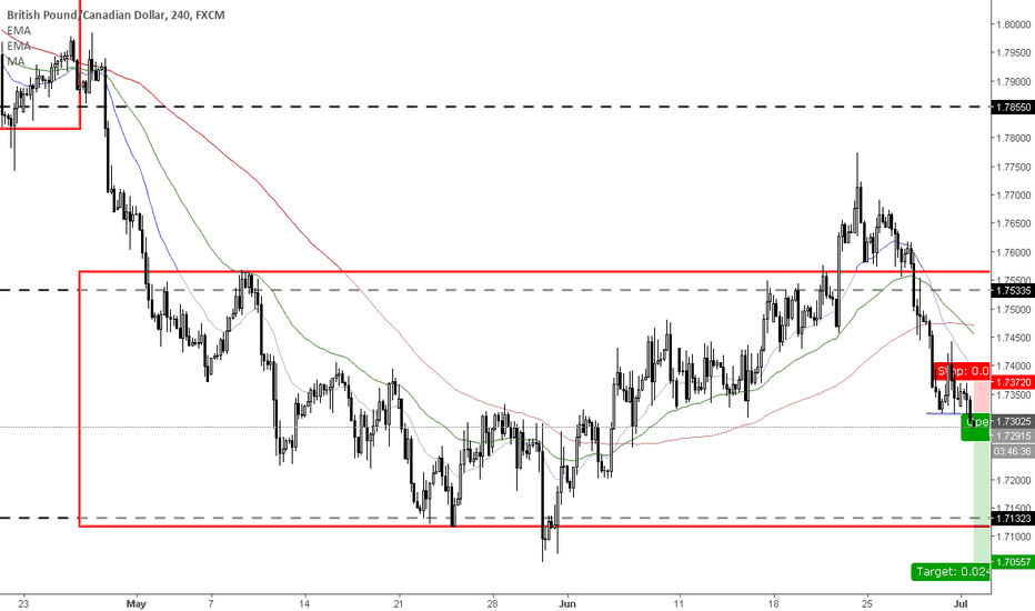 GBPCAD: Support breakdown