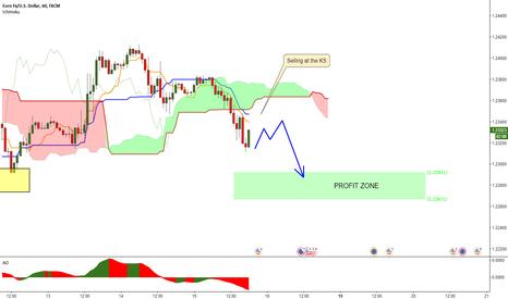 EURUSD: EURUSD - Short trading idea