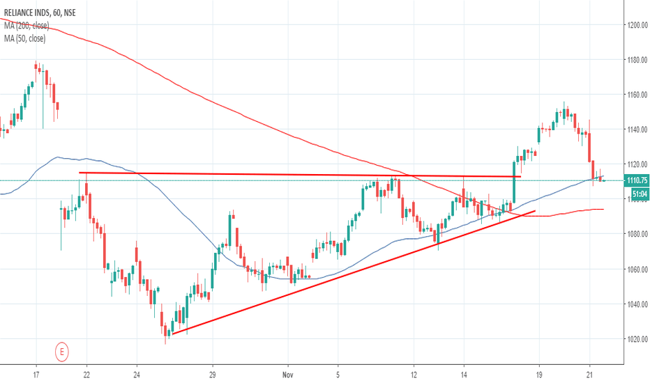 RELIANCE: Reliance - Retesting support