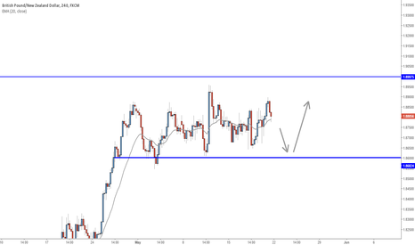 GBPNZD: Mid-term and Short-term bullish