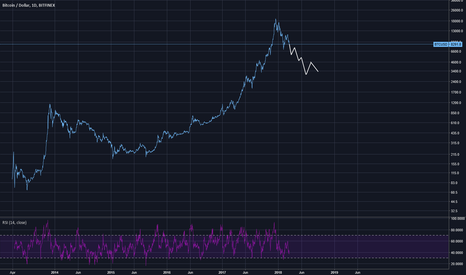 BTCUSD: good night