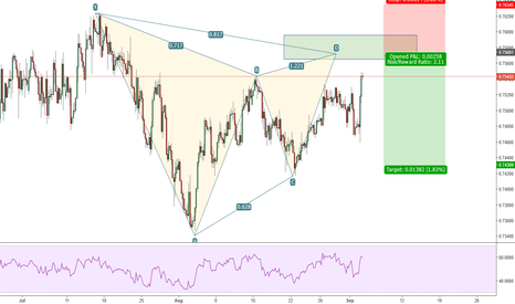 CADCHF: possible gartley CADCHF 4H