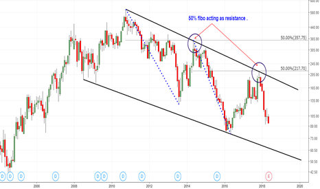 BANKINDIA: Bank India : Moving  in Downward sloping channel