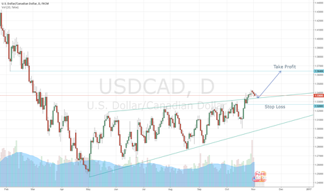 USDCAD: Breakout of USDCAD - huge 1 month potential