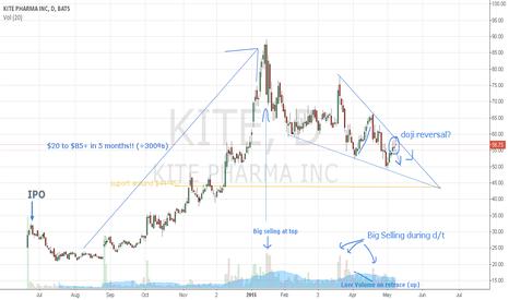 KITE: More downside for $KITE?