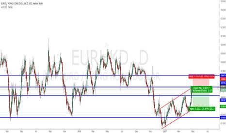 EURHKD: short