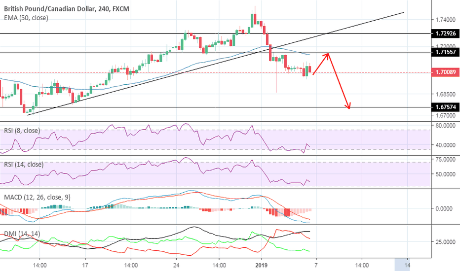 GBPCAD: PENDING SHORT OPPORTUNITY