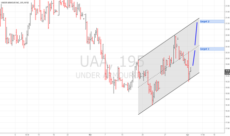 UAA: UAA long this week for a point plus