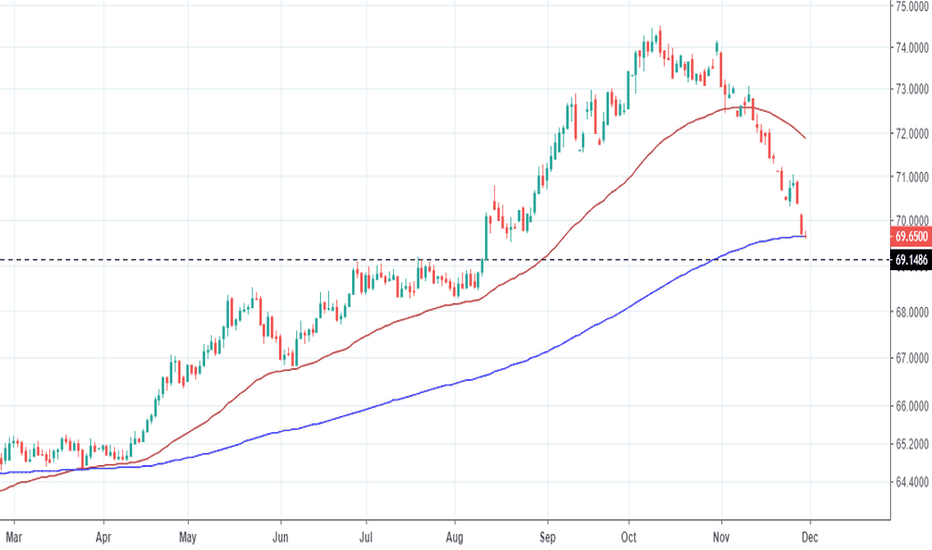 USDINR: USD/INR at a weekly level of interest and 200 ema