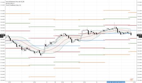 EURJPY: EUR/JPY looking like it wants to become bearish