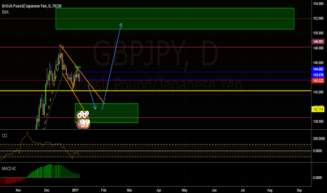 GBPJPY: Its how I see it!!!