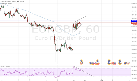 EURGBP: No Harmonic only my view