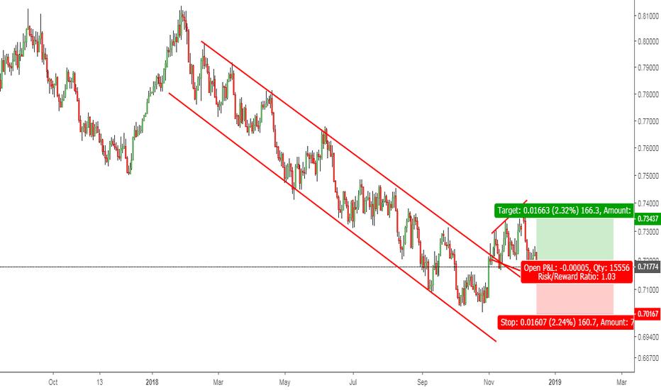 AUDUSD: AUDUSD: Descending channel trend favours Buyers.