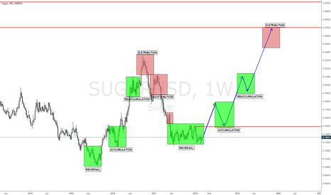 SUGARUSD: SUGAR Long Trade Setup for investors-2 year trade