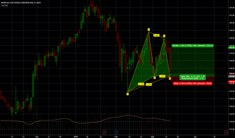 NSC: NSC long entry on Bullish Gartley