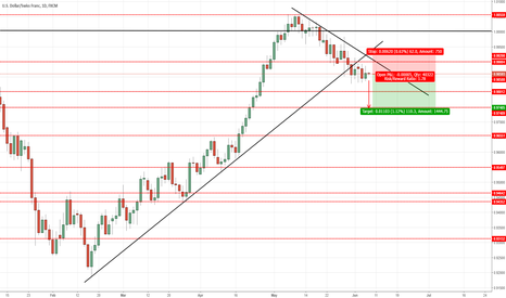 USDCHF: USDCHF : SELL SETUP IN DAY CHART