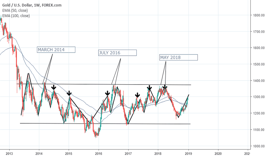 XAUUSD: EXCITING TIMES ARE COMING AHEAD