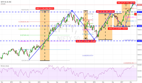 NIFTY: Can we see Nifty at 9000?