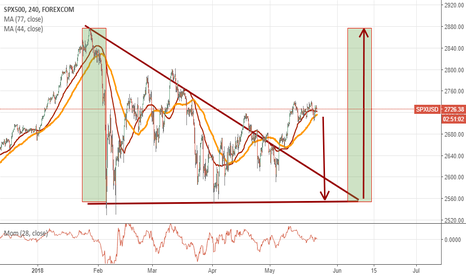 SPXUSD: Triangle on SPX. Is it looks good?