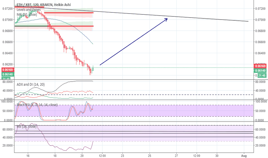 ETHXBT: Eth/BTC rising from the ashes