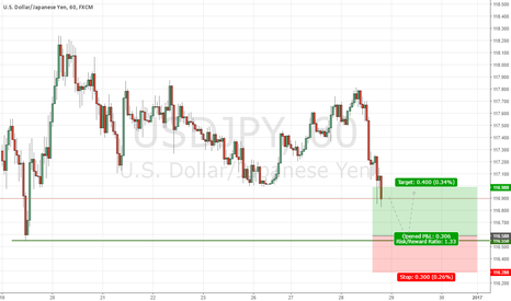 USDJPY: USDJPY Institutional Buy Signal