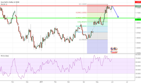 EURUSD: Possible EUR/USD short