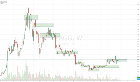 ZAGG: Zagg on its way back up