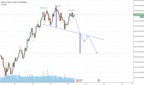 BTCUSDT: Head and shoulders, declining channel.