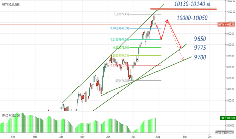 NIFTY: short term short in nifty