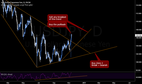 USDJPY: USDJPY Daily Analysis - Long and Short Opportunities