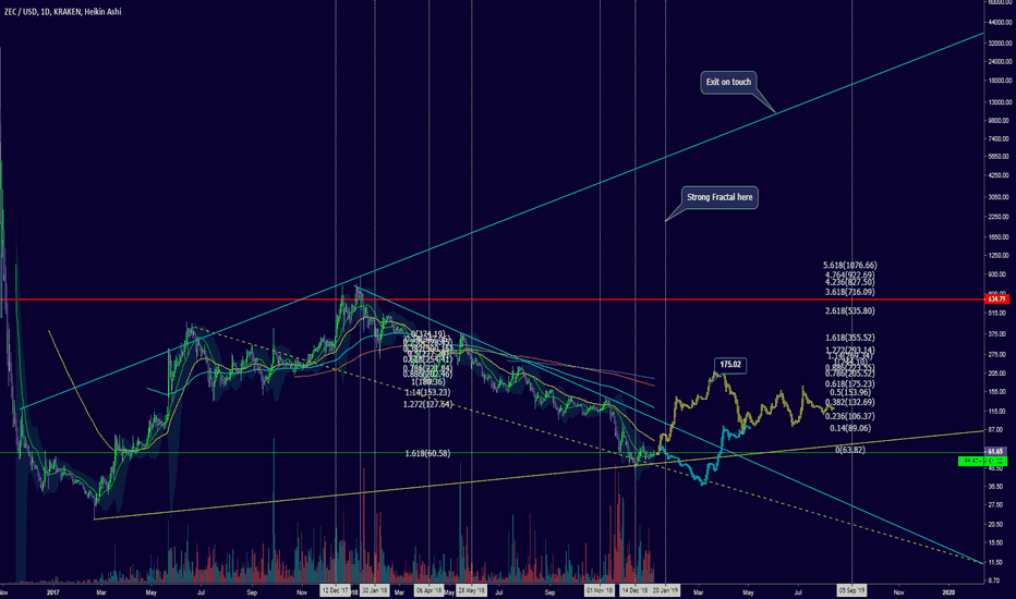 ZECUSD: Projection from a macro perspective: JAN 20 STRONG fractal
