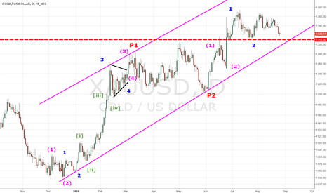 XAUUSD: GOLD IN PRIMARY WAVE 3