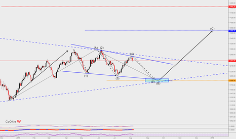 XAUUSD: GOLD LONG TERM CoOkie VieW...