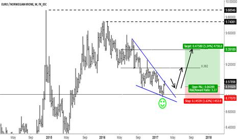 EURNOK: EURNOK breakout trade