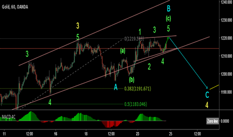 XAUUSD: Gold short-term SELL setup