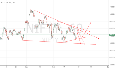 NIFTY: global mkt limited upsside.. sell on rise.