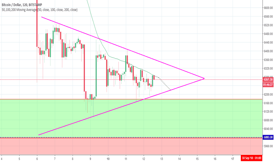 BTCUSD: Decision time for Bitcoin - crucial 24 hours ahead