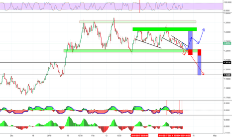 EURUSD: we are at a very interesting level to trade...